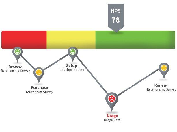 Npe - Net Promoter Economics