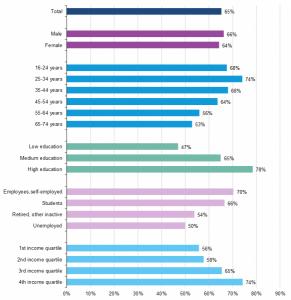 E-commerce: dati di penetrazione