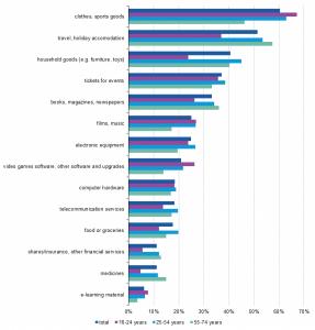 E-commerce: settori merceologici