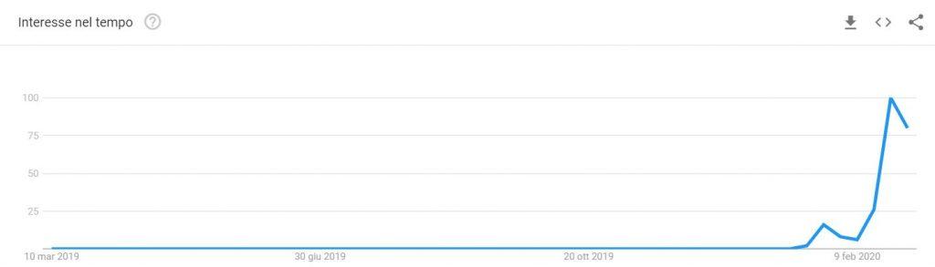 """Coronavirus: trend ricerche termine """"coronavirus"""""""