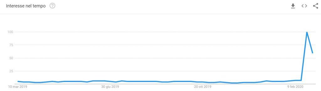 "Coronavirus: trend ricerche termine ""is italy safe"""