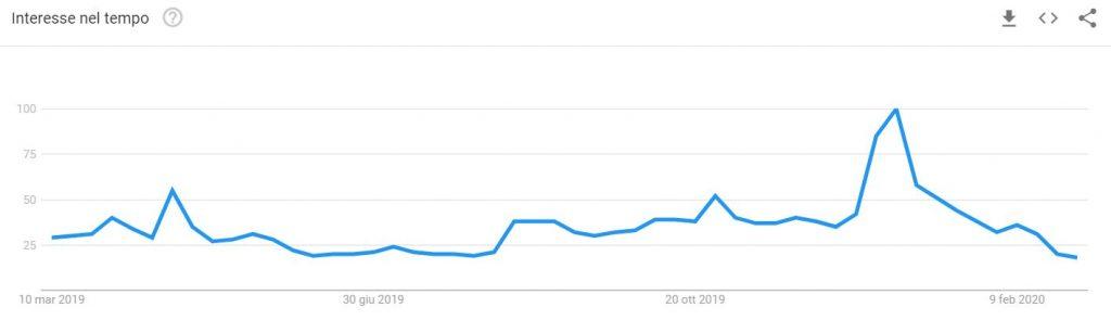 Coronavirus: trend ricerche per il termine cinema