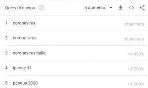 Coronavirus: trend ricerche in Italia