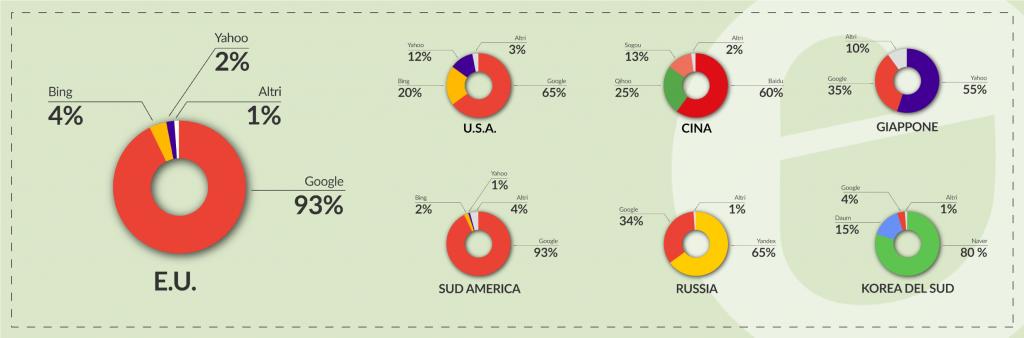Seo market share nel mondo